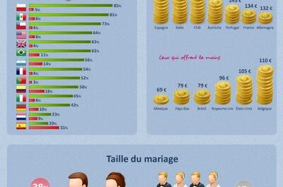 Chiffres ZIWO 2012 : combien dépensent les invités pour un mariage ?