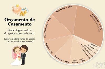 Orçamento de um casamento perfeito: como são divididos os gastos item por item