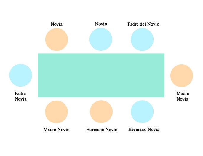Disposición mesa formal