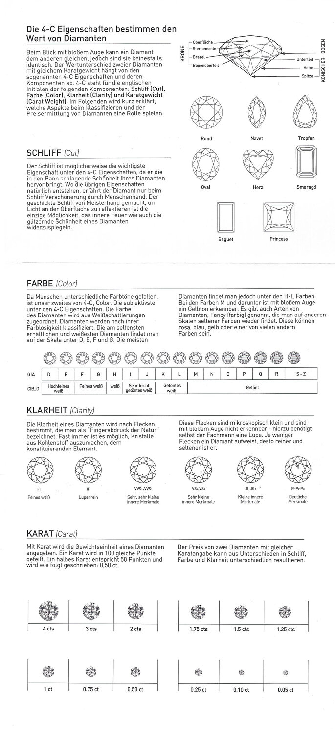 Elizza Infografic Diamanten