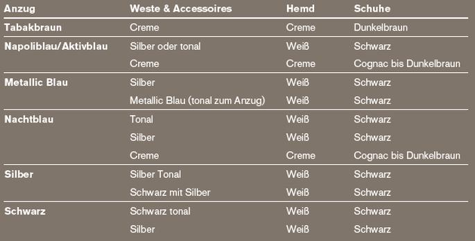Tabelle Maßkonfektion KUHN