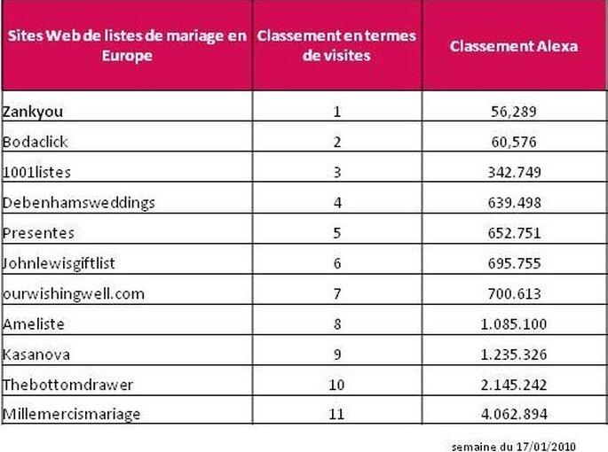 zankyou la liste de mariage leader en europe en termes de trafic. Black Bedroom Furniture Sets. Home Design Ideas