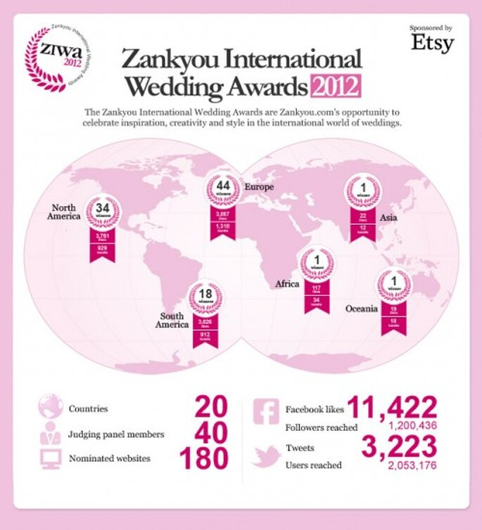 Zankyou International Wedding Awards 2012